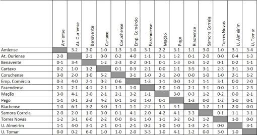 Quadro Resultados Distrital - 2016-17