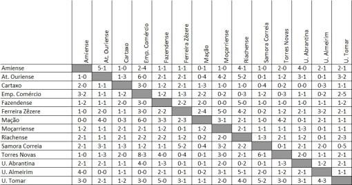 Quadro Resultados Distrital - 2017-18
